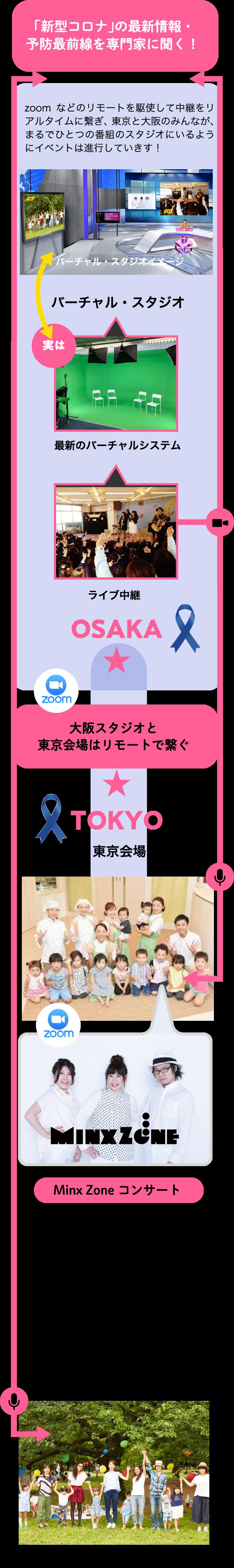 「新型コロナ」の最新情報・予防最前線を専門家に聞く!